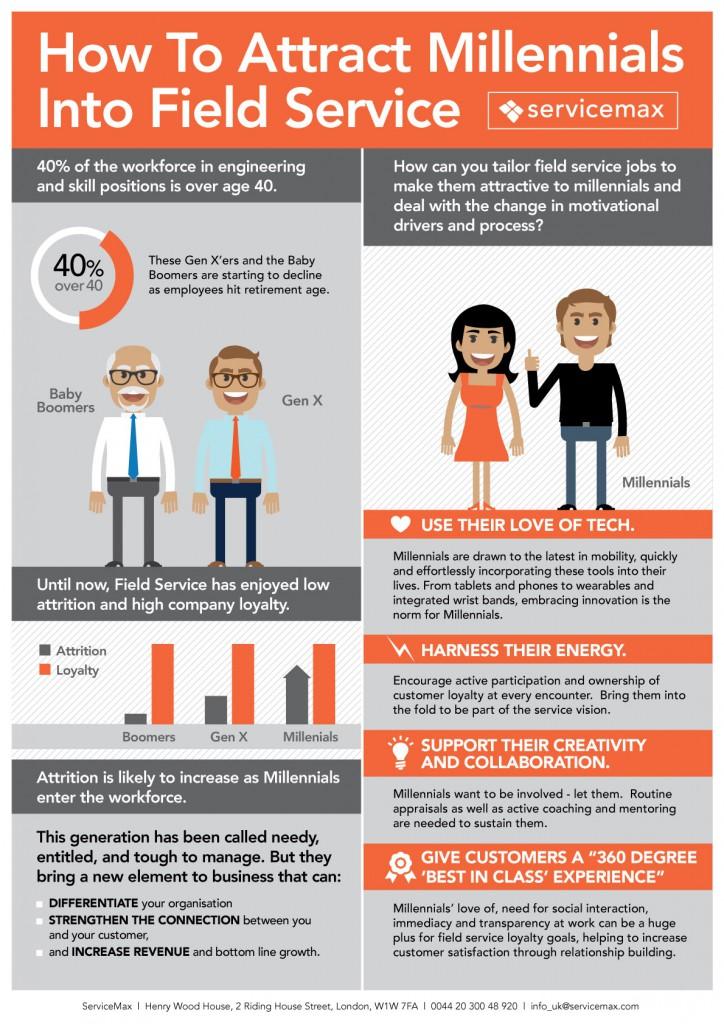 Millennials en servicio móvil: ¿estás listo?
